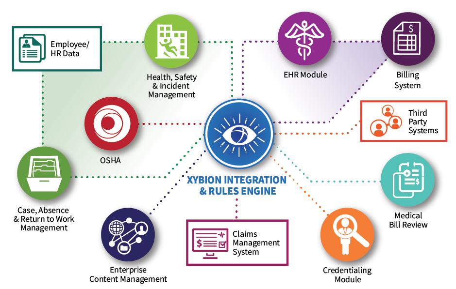 Emidence XD - Workplace Health & Safety Platform